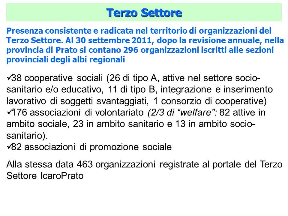 Terzo Settore Presenza consistente e radicata nel territorio di organizzazioni del Terzo Settore. Al 30 settembre 2011, dopo la revisione annuale, nel