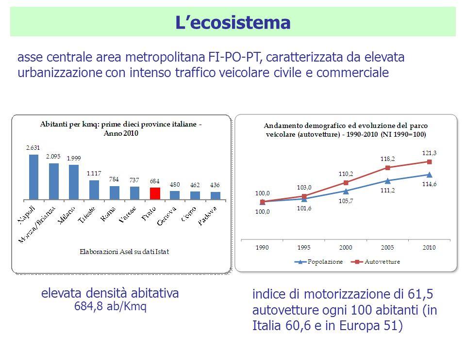 Lecosistema elevata densità abitativa 684,8 ab/Kmq indice di motorizzazione di 61,5 autovetture ogni 100 abitanti (in Italia 60,6 e in Europa 51) asse centrale area metropolitana FI-PO-PT, caratterizzata da elevata urbanizzazione con intenso traffico veicolare civile e commerciale