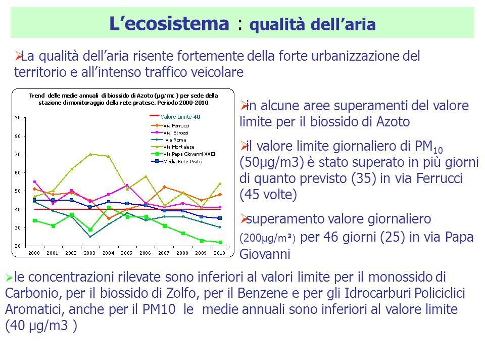 Lecosistema : qualità dellaria La qualità dellaria risente fortemente della forte urbanizzazione del territorio e allintenso traffico veicolare in alc
