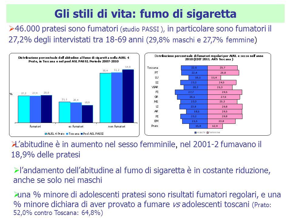 Gli stili di vita: fumo di sigaretta 46.000 pratesi sono fumatori (studio PASSI ), in particolare sono fumatori il 27,2% degli intervistati tra 18-69 anni (29,8% maschi e 27,7% femmine) landamento dellabitudine al fumo di sigaretta è in costante riduzione, anche se solo nei maschi una % minore di adolescenti pratesi sono risultati fumatori regolari, e una % minore dichiara di aver provato a fumare vs adolescenti toscani (Prato: 52,0% contro Toscana: 64,8%) Labitudine è in aumento nel sesso femminile, nel 2001-2 fumavano il 18,9% delle pratesi