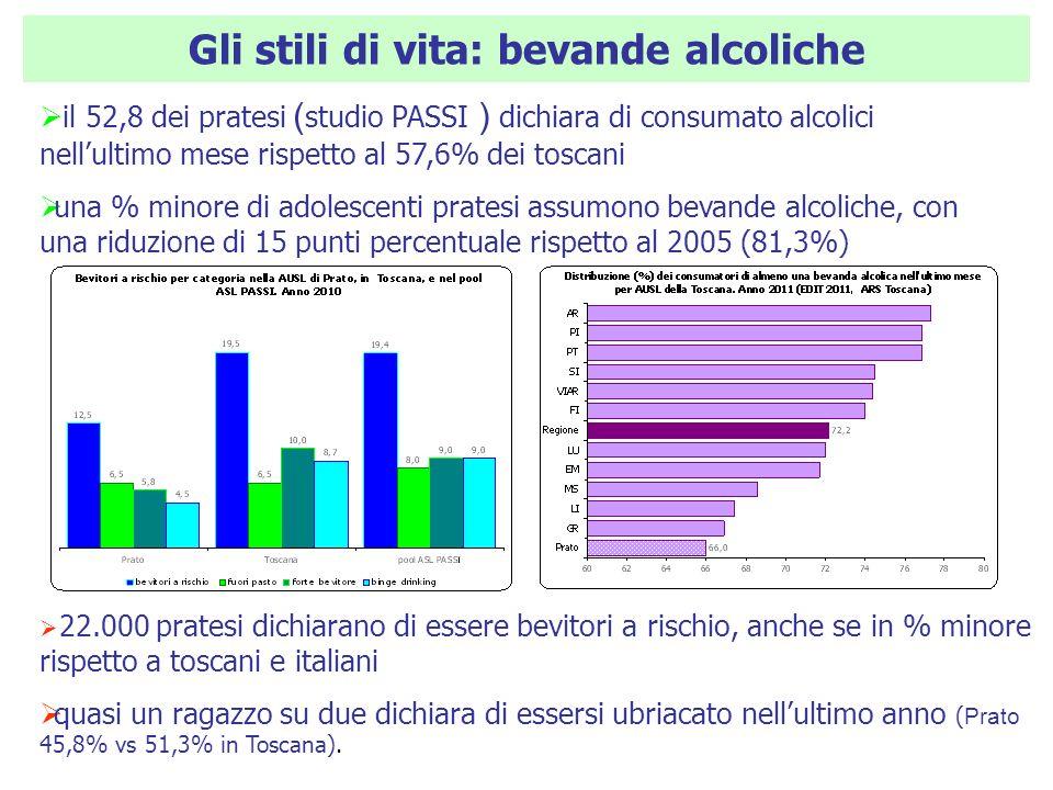Gli stili di vita: bevande alcoliche il 52,8 dei pratesi ( studio PASSI ) dichiara di consumato alcolici nellultimo mese rispetto al 57,6% dei toscani una % minore di adolescenti pratesi assumono bevande alcoliche, con una riduzione di 15 punti percentuale rispetto al 2005 (81,3%) 22.000 pratesi dichiarano di essere bevitori a rischio, anche se in % minore rispetto a toscani e italiani quasi un ragazzo su due dichiara di essersi ubriacato nellultimo anno ( Prato 45,8% vs 51,3% in Toscana).