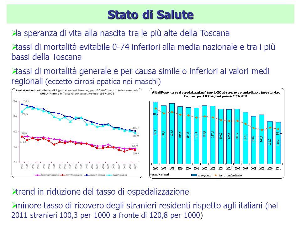 Stato di Salute la speranza di vita alla nascita tra le più alte della Toscana tassi di mortalità evitabile 0-74 inferiori alla media nazionale e tra i più bassi della Toscana tassi di mortalità generale e per causa simile o inferiori ai valori medi regionali (eccetto cirrosi epatica nei maschi) trend in riduzione del tasso di ospedalizzazione minore tasso di ricovero degli stranieri residenti rispetto agli italiani (nel 2011 stranieri 100,3 per 1000 a fronte di 120,8 per 1000) ()