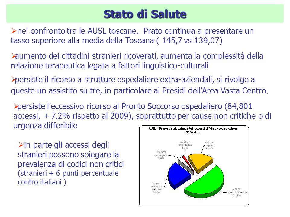 Stato di Salute nel confronto tra le AUSL toscane, Prato continua a presentare un tasso superiore alla media della Toscana ( 145,7 vs 139,07) aumento