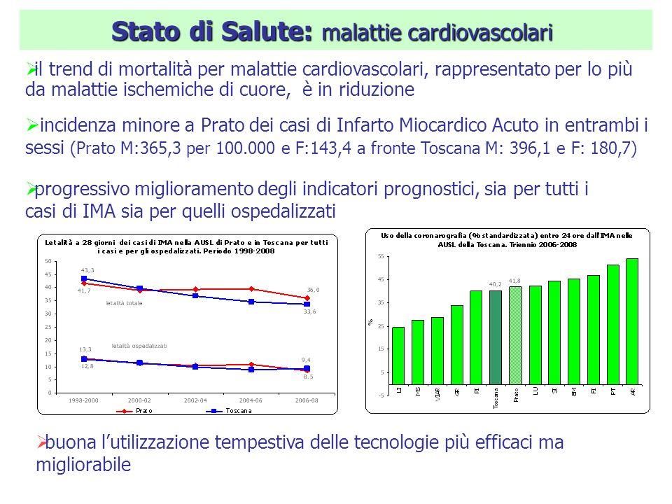 Stato di Salute: malattie cardiovascolari il trend di mortalità per malattie cardiovascolari, rappresentato per lo più da malattie ischemiche di cuore, è in riduzione incidenza minore a Prato dei casi di Infarto Miocardico Acuto in entrambi i sessi (Prato M:365,3 per 100.000 e F:143,4 a fronte Toscana M: 396,1 e F: 180,7) buona lutilizzazione tempestiva delle tecnologie più efficaci ma migliorabile progressivo miglioramento degli indicatori prognostici, sia per tutti i casi di IMA sia per quelli ospedalizzati