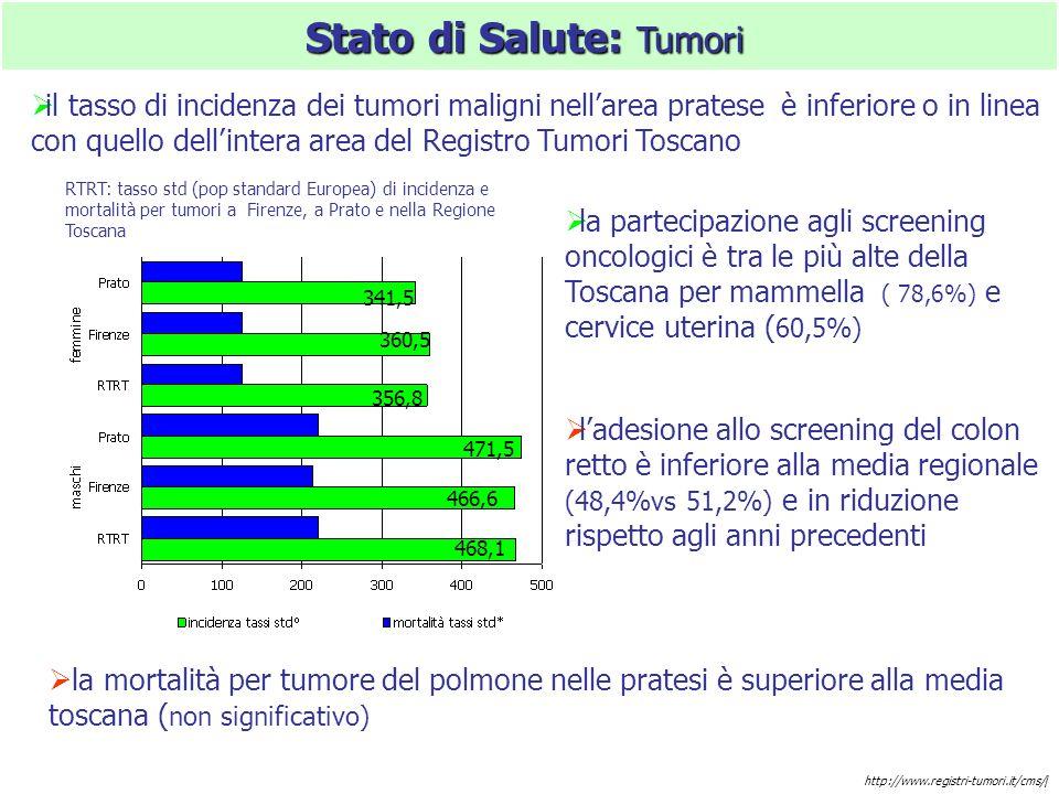 Stato di Salute: Tumori RTRT: tasso std (pop standard Europea) di incidenza e mortalità per tumori a Firenze, a Prato e nella Regione Toscana http://www.registri-tumori.it/cms// 468,1 466,6 471,5 356,8 360,5 341,5 il tasso di incidenza dei tumori maligni nellarea pratese è inferiore o in linea con quello dellintera area del Registro Tumori Toscano la partecipazione agli screening oncologici è tra le più alte della Toscana per mammella ( 78,6%) e cervice uterina ( 60,5%) ladesione allo screening del colon retto è inferiore alla media regionale (48,4%vs 51,2%) e in riduzione rispetto agli anni precedenti la mortalità per tumore del polmone nelle pratesi è superiore alla media toscana ( non significativo)