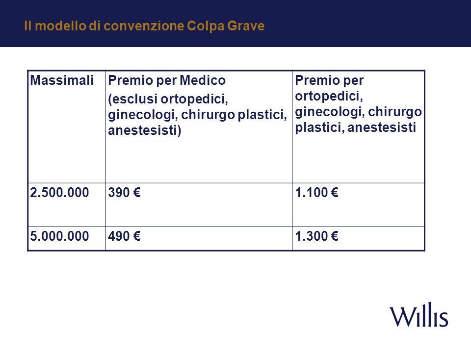 MassimaliPremio per Medico (esclusi ortopedici, ginecologi, chirurgo plastici, anestesisti) Premio per ortopedici, ginecologi, chirurgo plastici, anestesisti 2.500.000390 1.100 5.000.000490 1.300