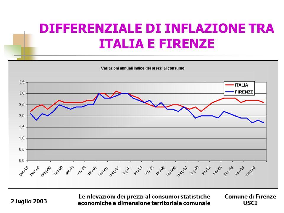 Le rilevazioni dei prezzi al consumo: statistiche economiche e dimensione territoriale comunale Comune di Firenze USCI 2 luglio 2003 DIFFERENZIALE DI INFLAZIONE TRA ITALIA E FIRENZE
