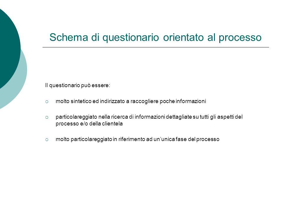 Schema di questionario orientato al processo Il questionario può essere: molto sintetico ed indirizzato a raccogliere poche informazioni particolaregg
