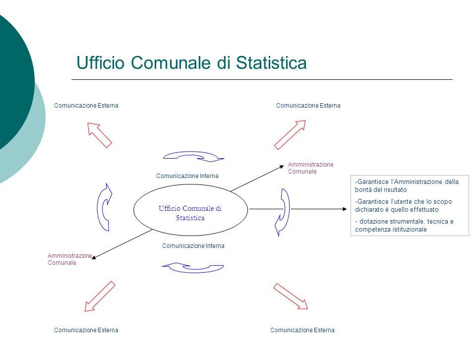 Ufficio Comunale di Statistica Comunicazione Esterna Amministrazione Comunale Amministrazione Comunale Ufficio Comunale di Statistica Comunicazione In