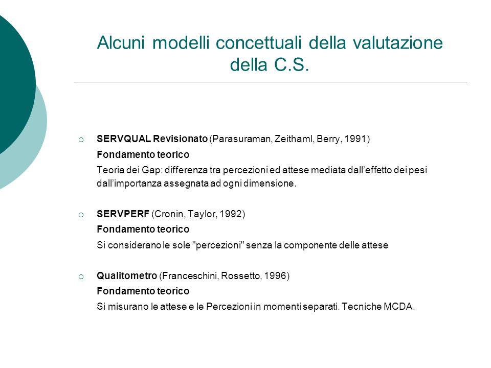 Alcuni modelli concettuali della valutazione della C.S. SERVQUAL Revisionato (Parasuraman, Zeithaml, Berry, 1991) Fondamento teorico Teoria dei Gap: d