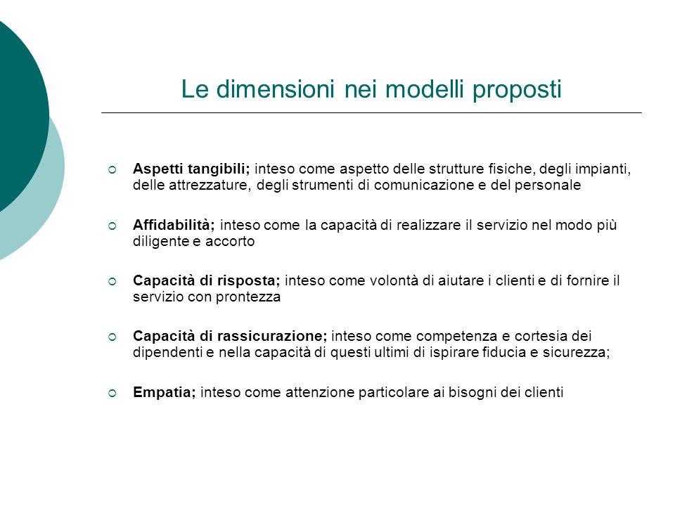 Le dimensioni nei modelli proposti Aspetti tangibili; inteso come aspetto delle strutture fisiche, degli impianti, delle attrezzature, degli strumenti