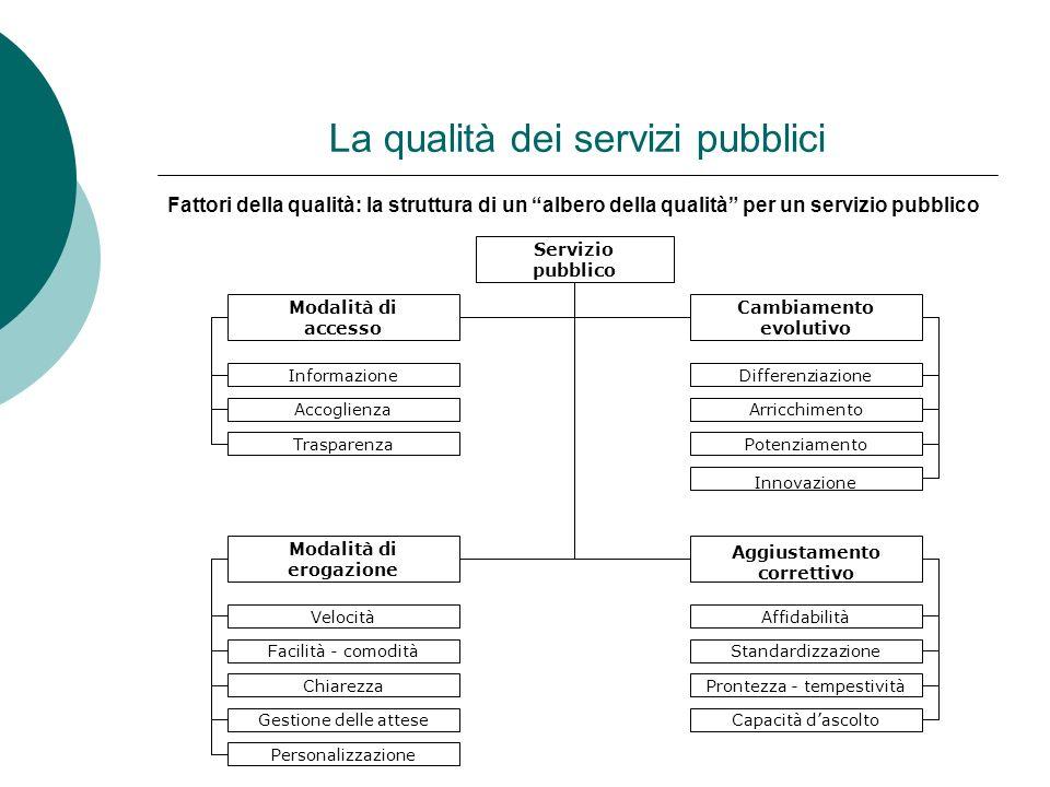 La qualità dei servizi pubblici Fattori della qualità: la struttura di un albero della qualità per un servizio pubblico Servizio pubblico Modalità di