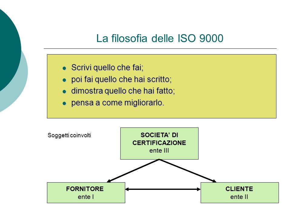 La filosofia delle ISO 9000 Scrivi quello che fai; Scrivi quello che fai; poi fai quello che hai scritto; poi fai quello che hai scritto; dimostra que