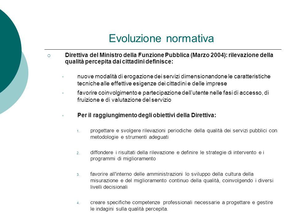 Evoluzione normativa Direttiva del Ministro della Funzione Pubblica (Marzo 2004): rilevazione della qualità percepita dai cittadini definisce: nuove m