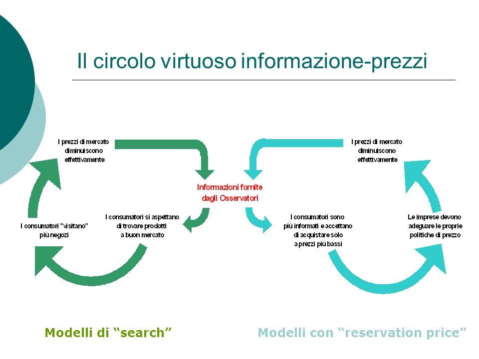 Il circolo virtuoso informazione-prezzi Modelli di searchModelli con reservation price