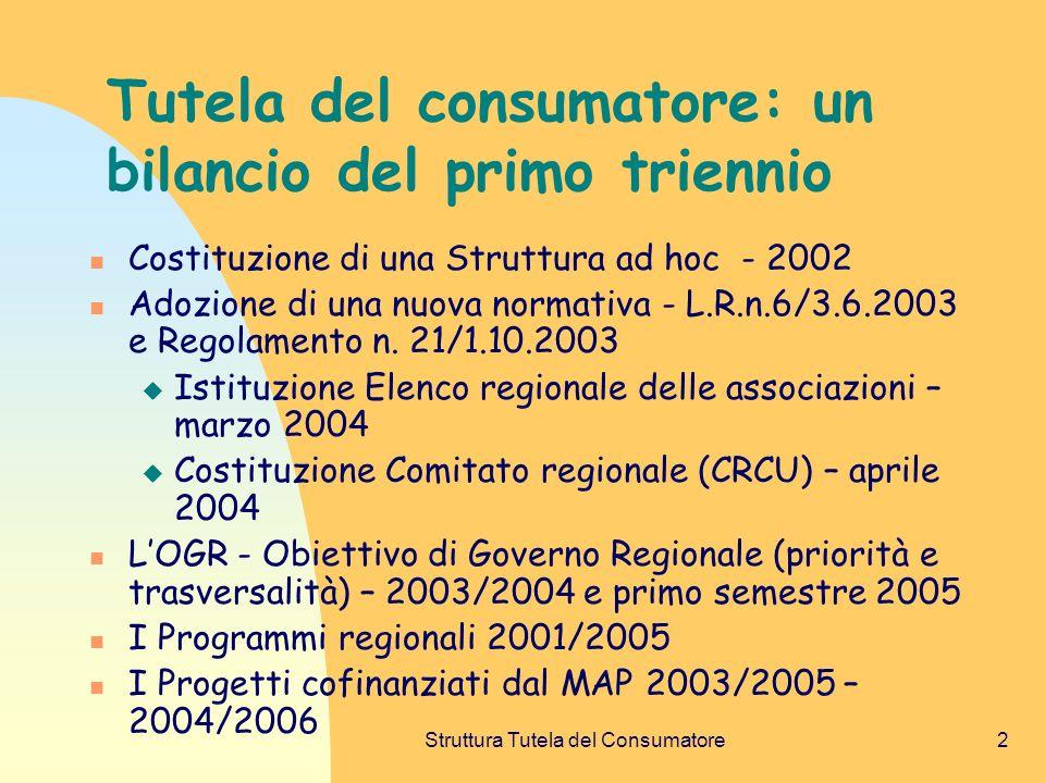 Struttura Tutela del Consumatore2 Tutela del consumatore: un bilancio del primo triennio Costituzione di una Struttura ad hoc - 2002 Adozione di una nuova normativa - L.R.n.6/3.6.2003 e Regolamento n.
