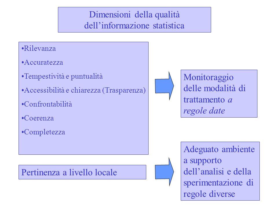 Dimensioni della qualità dellinformazione statistica Rilevanza Accuratezza Tempestività e puntualità Accessibilità e chiarezza (Trasparenza) Confronta