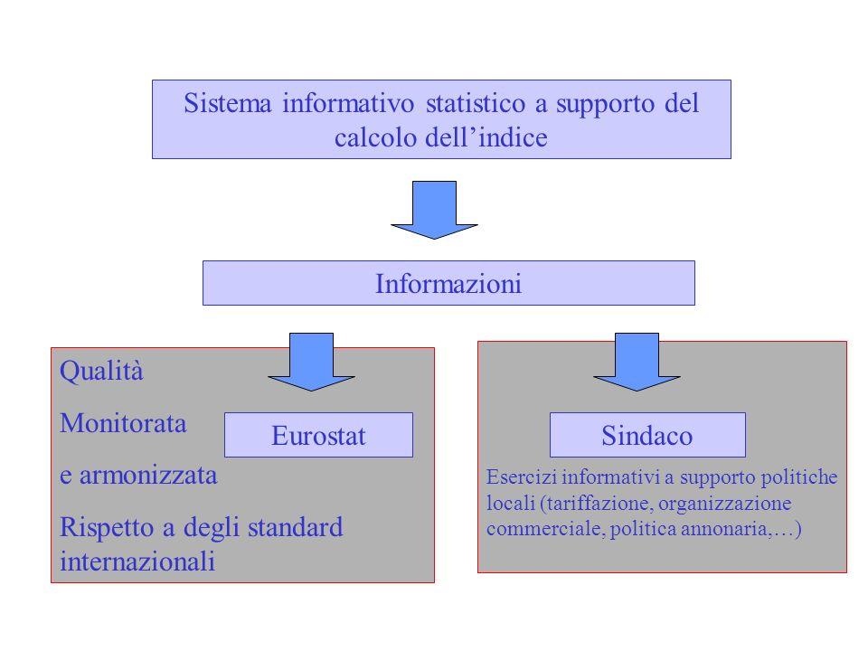 Esercizi informativi a supporto politiche locali (tariffazione, organizzazione commerciale, politica annonaria,…) Qualità Monitorata e armonizzata Ris