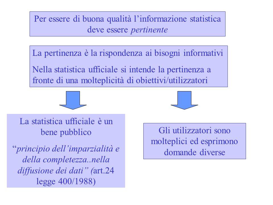 Per essere di buona qualità linformazione statistica deve essere pertinente La pertinenza è la rispondenza ai bisogni informativi Nella statistica ufficiale si intende la pertinenza a fronte di una molteplicità di obiettivi/utilizzatori La statistica ufficiale è un bene pubblico principio dellimparzialità e della completezza..nella diffusione dei dati (art.24 legge 400/1988) Gli utilizzatori sono molteplici ed esprimono domande diverse