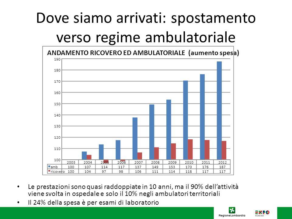Dove siamo arrivati: spostamento verso regime ambulatoriale Le prestazioni sono quasi raddoppiate in 10 anni, ma il 90% dellattività viene svolta in o
