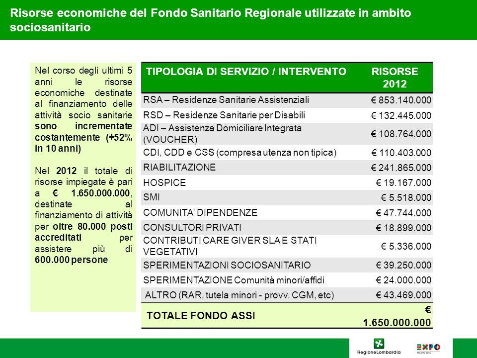 14 TIPOLOGIA DI SERVIZIO / INTERVENTORISORSE 2012 RSA – Residenze Sanitarie Assistenziali 853.140.000 RSD – Residenze Sanitarie per Disabili 132.445.0