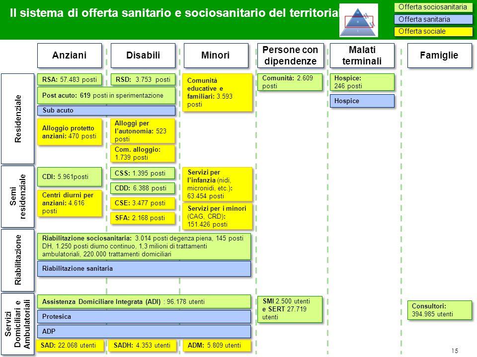 15 Il sistema di offerta sanitario e sociosanitario del territoriale Anziani Residenziale Semi residenziale Servizi Domiciliari e Ambulatoriali RSA: 5