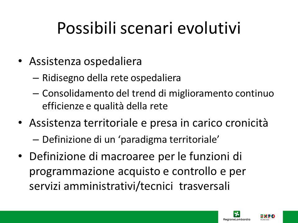 Possibili scenari evolutivi Assistenza ospedaliera – Ridisegno della rete ospedaliera – Consolidamento del trend di miglioramento continuo efficienze