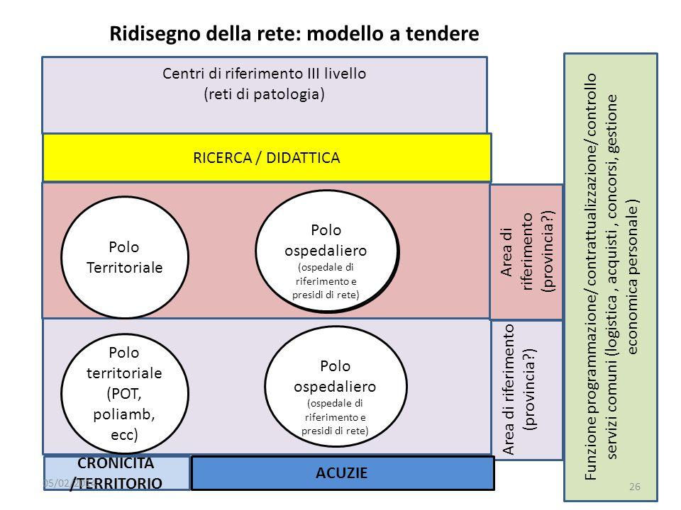 Area di riferimento (provincia?) Polo territoriale (POT, poliamb, ecc) Funzione programmazione/ contrattualizzazione/ controllo servizi comuni (logist