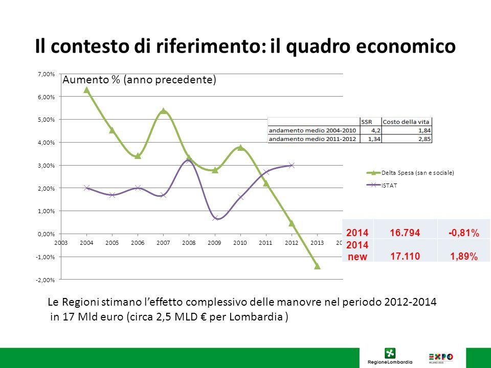 Il contesto di riferimento: il quadro economico Aumento % (anno precedente) 705/02/2014 Le Regioni stimano leffetto complessivo delle manovre nel peri