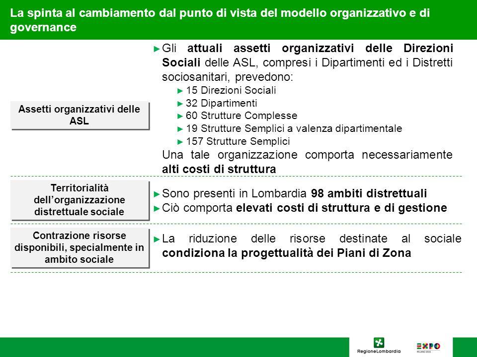 9 La spinta al cambiamento dal punto di vista del modello organizzativo e di governance La riduzione delle risorse destinate al sociale condiziona la
