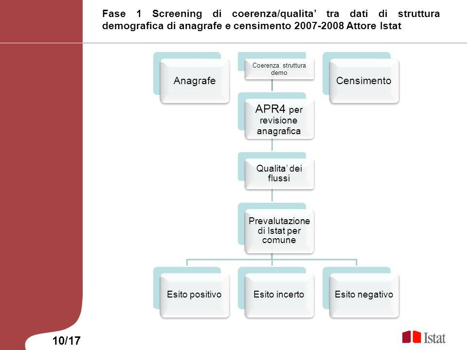 Fase 1 Screening di coerenza/qualita tra dati di struttura demografica di anagrafe e censimento 2007-2008 Attore Istat Anagrafe Coerenza struttura dem