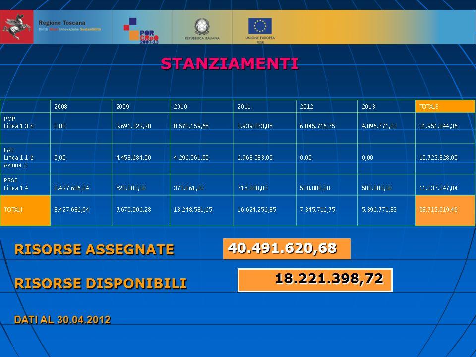 STANZIAMENTI RISORSE ASSEGNATE RISORSE DISPONIBILI DATI AL 30.04.2012 40.491.620,68 18.221.398,72 18.221.398,72
