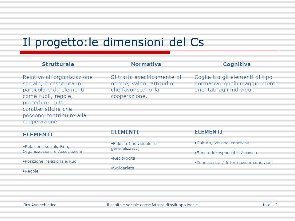 Ciro Annicchiarico Il capitale sociale come fattore di sviluppo locale 11 di 13 Il progetto:le dimensioni del Cs Cognitiva Coglie tra gli elementi di