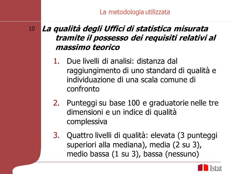 10 La metodologia utilizzata La qualità degli Uffici di statistica misurata tramite il possesso dei requisiti relativi al massimo teorico 1.Due livell