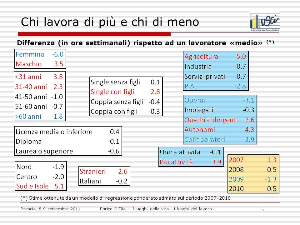 9 Chi lavora di più e chi di meno Brescia, 8-9 settembre 2011Enrico DElia - I luoghi della vita - I luoghi del lavoro Differenza (in ore settimanali) rispetto ad un lavoratore «medio» (*) (*) Stime ottenute da un modello di regressione ponderato stimato sul periodo 2007-2010