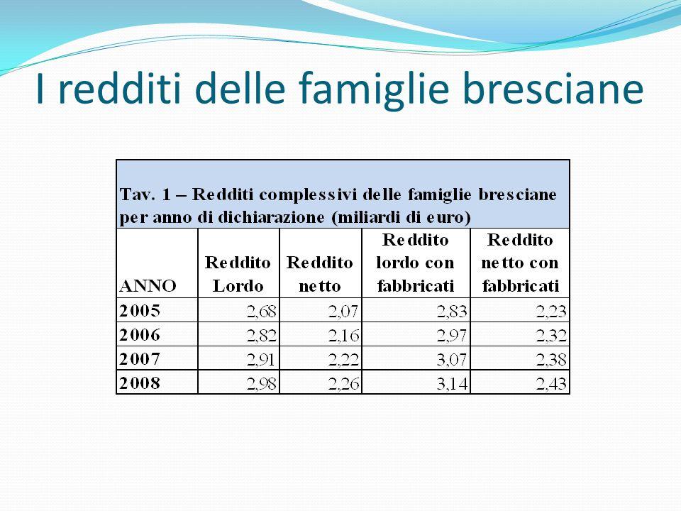 I redditi delle famiglie bresciane