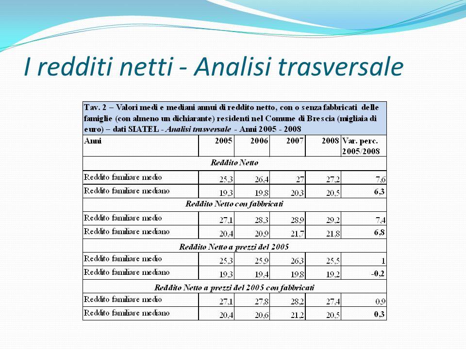 I redditi netti - Analisi trasversale