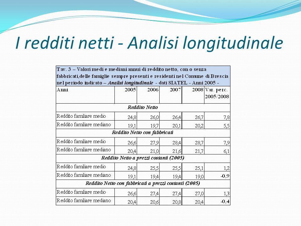 I redditi netti - Analisi longitudinale