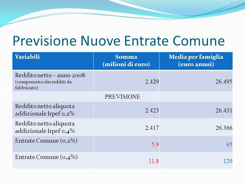 Previsione Nuove Entrate Comune VariabiliSomma (milioni di euro) Media per famiglia (euro annui) Reddito netto – anno 2008 (comprensivo dei redditi da fabbricato) 2.429 26.495 PREVISIONE Reddito netto aliquota addizionale Irpef 0,2% 2.423 26.431 Reddito netto aliquota addizionale Irpef 0,4% 2.417 26.366 Entrate Comune (0,2%) 5,9 65 Entrate Comune (0,4%) 11,8 129