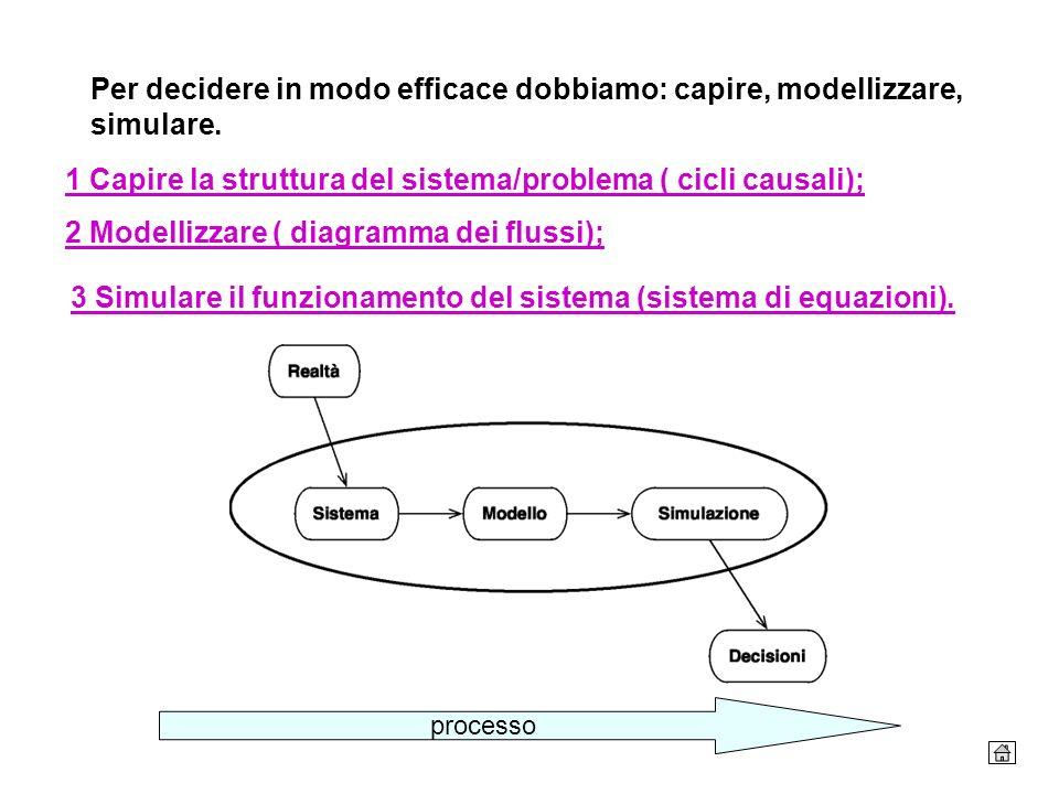 Per decidere in modo efficace dobbiamo: capire, modellizzare, simulare. processo 2 Modellizzare ( diagramma dei flussi); 3 Simulare il funzionamento d