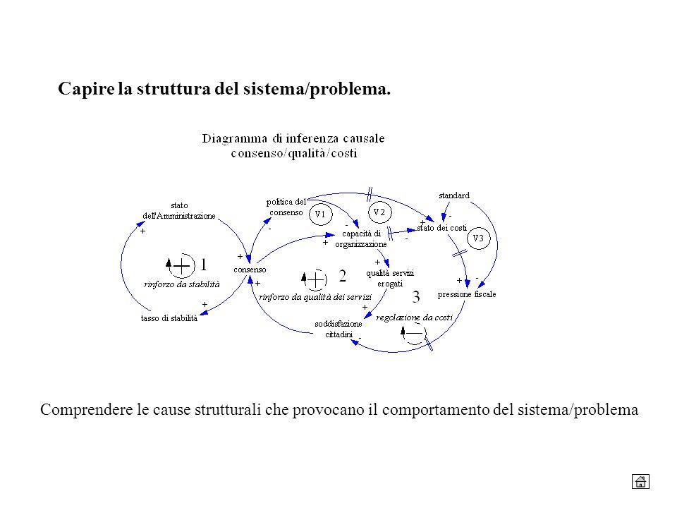 Capire la struttura del sistema/problema. Comprendere le cause strutturali che provocano il comportamento del sistema/problema