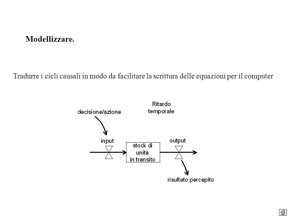 Modellizzare. Tradurre i cicli causali in modo da facilitare la scrittura delle equazioni per il computer