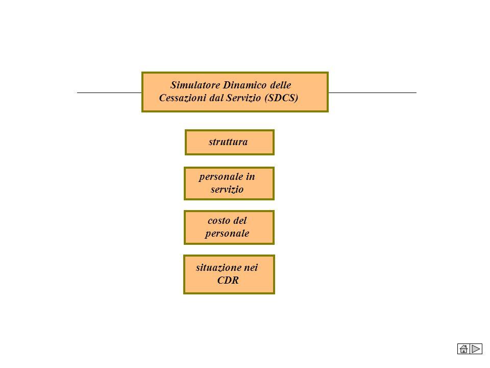 struttura personale in servizio costo del personale Simulatore Dinamico delle Cessazioni dal Servizio (SDCS) situazione nei CDR