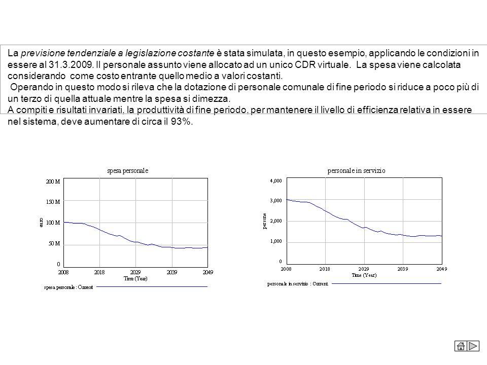 La previsione tendenziale a legislazione costante è stata simulata, in questo esempio, applicando le condizioni in essere al 31.3.2009. Il personale a