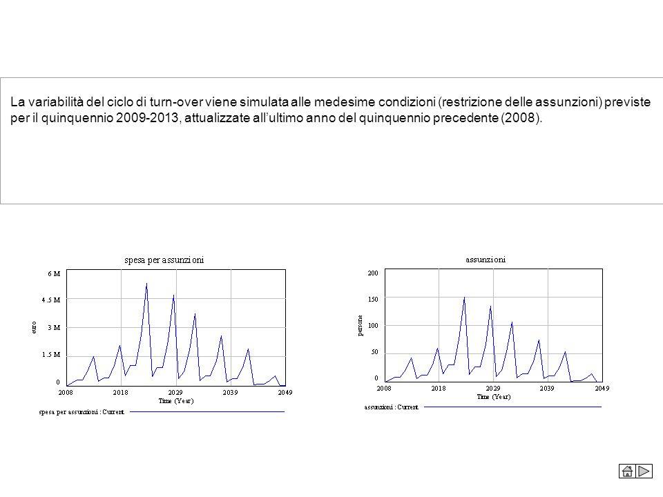 La variabilità del ciclo di turn-over viene simulata alle medesime condizioni (restrizione delle assunzioni) previste per il quinquennio 2009-2013, at