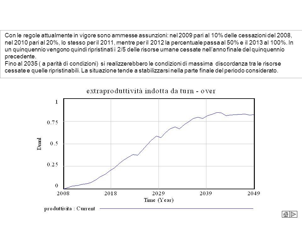 Con le regole attualmente in vigore sono ammesse assunzioni: nel 2009 pari al 10% delle cessazioni del 2008, nel 2010 pari al 20%, lo stesso per il 20