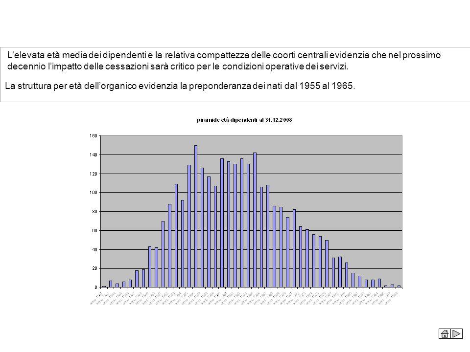 La struttura per età dellorganico evidenzia la preponderanza dei nati dal 1955 al 1965. Lelevata età media dei dipendenti e la relativa compattezza de