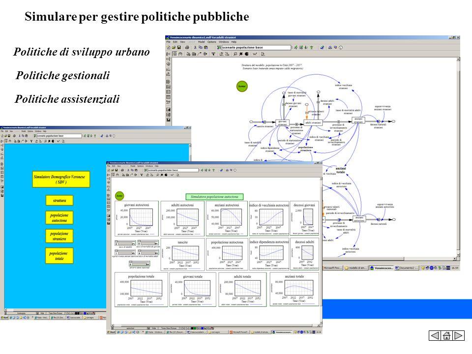 Simulare per gestire politiche pubbliche Politiche di sviluppo urbano Politiche gestionali Politiche assistenziali