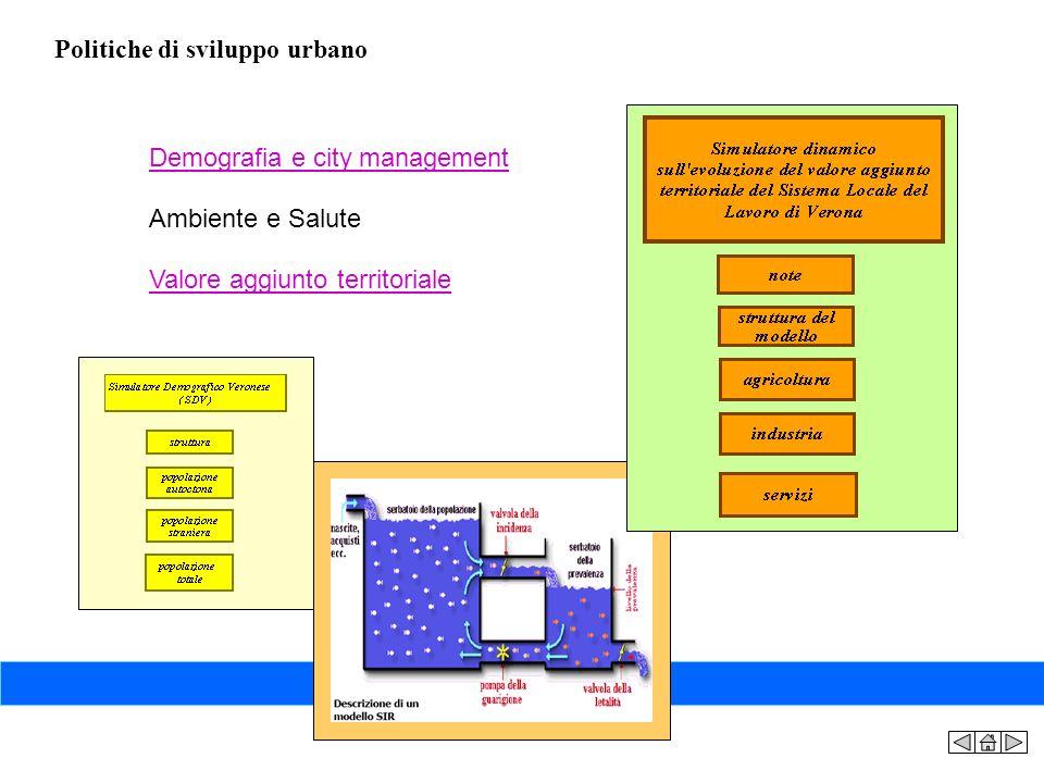 Politiche di sviluppo urbano Demografia e city management Ambiente e Salute Valore aggiunto territoriale