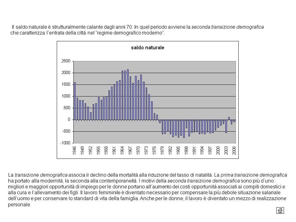 Il saldo naturale è strutturalmente calante dagli anni 70. In quel periodo avviene la seconda transizione demografica che caratterizza lentrata della
